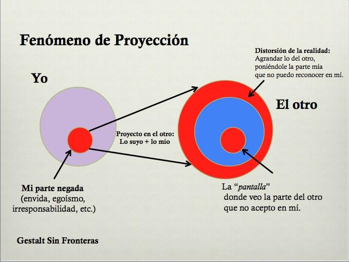 terapia_gestalt_modo_relación_proyeccion