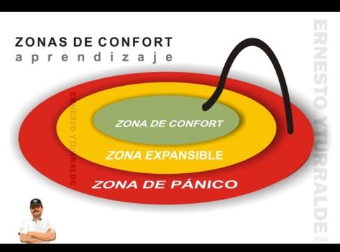 zona_confort_aprendizaje_pánico