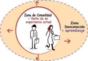 zona_de_confort_y_zona_aprendizaje