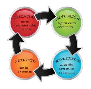 creencias_ciclo