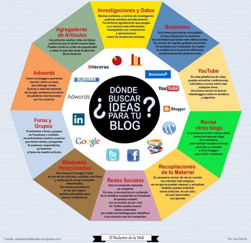 buscar-ideas-para-escribir-en-tu-blog